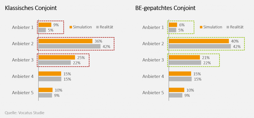 Blog Marktsimulationstools im Pricing: Abbildung Behavioral Economics Conjoint Analysen - gepatchtes Conjoint